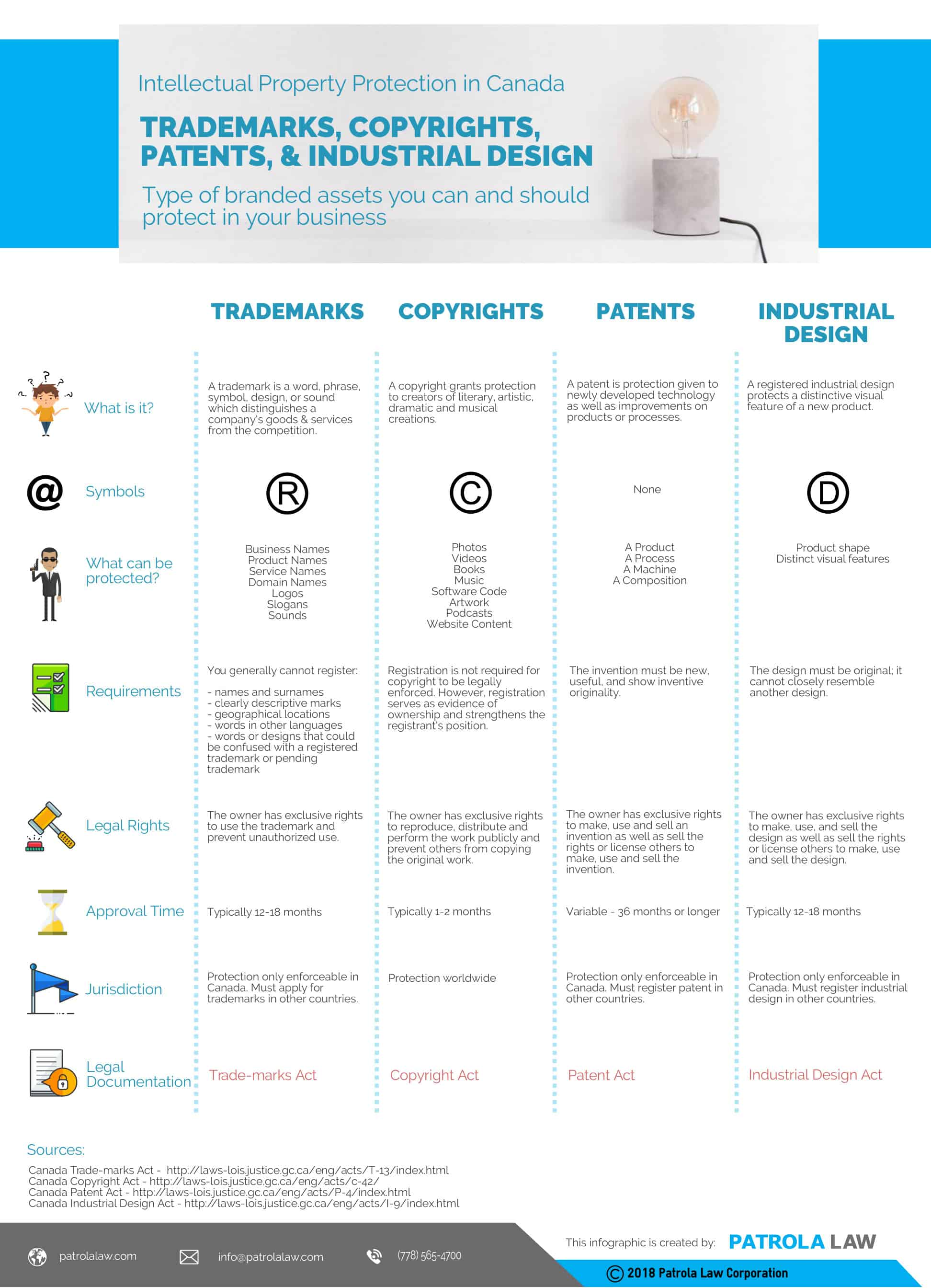 Intellectual Property in Canada Infographic