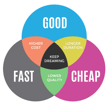 Cheap Fast Good Iron Triangle
